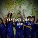 ヴィンテージチャート 2011年|ブルゴーニュとボルドー