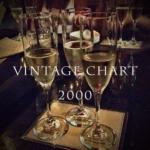 2000年のヴィンテージチャート|ブルゴーニュとボルドー