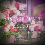 2003年のヴィンテージチャート|ブルゴーニュとボルドー